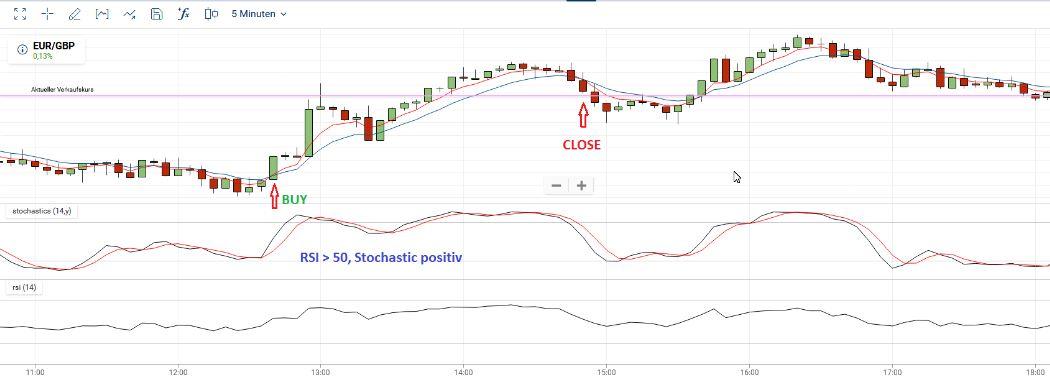 Hier ist ein Beispiel eines Trades einer einfachen Trading-Strategie